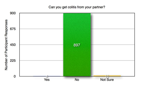 C-2-Can-you-get-colitis-from-your-partner